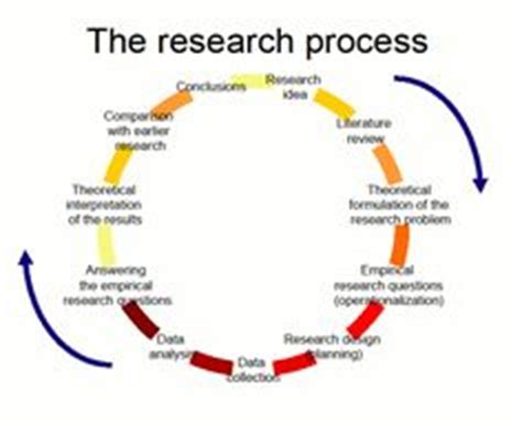 Template for research proposal in psychology